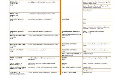 Updated List of RE CPD Qualifications
